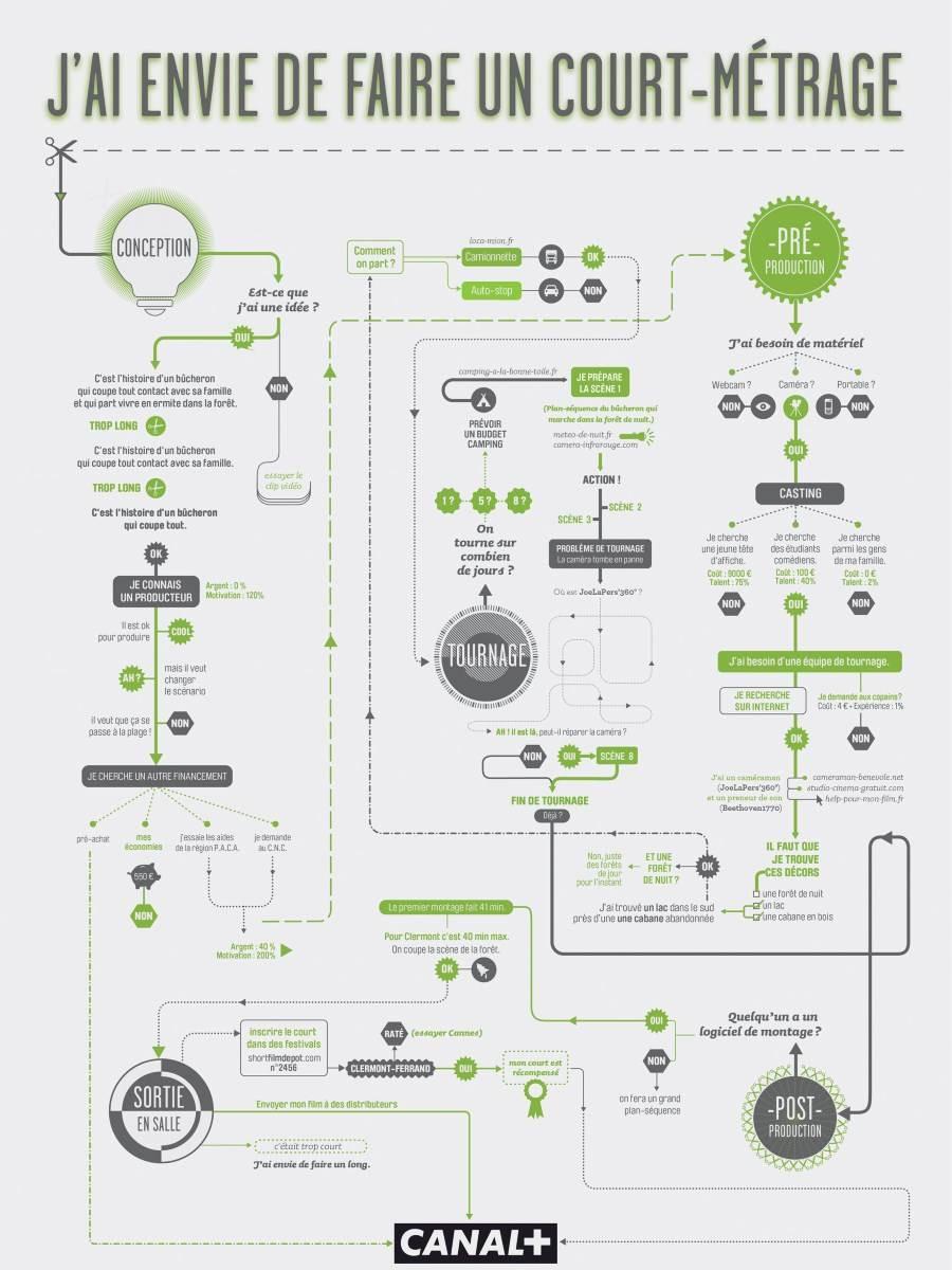 Infographie réalisation court-métrage audiovisuel